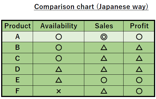 Comparison chart with strange characters