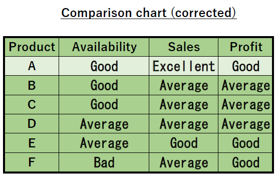 Comparison chart with understandable expression